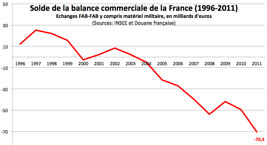 D bat hollande sarkozy qui dit vrai sur le d ficit du for France commerce exterieur